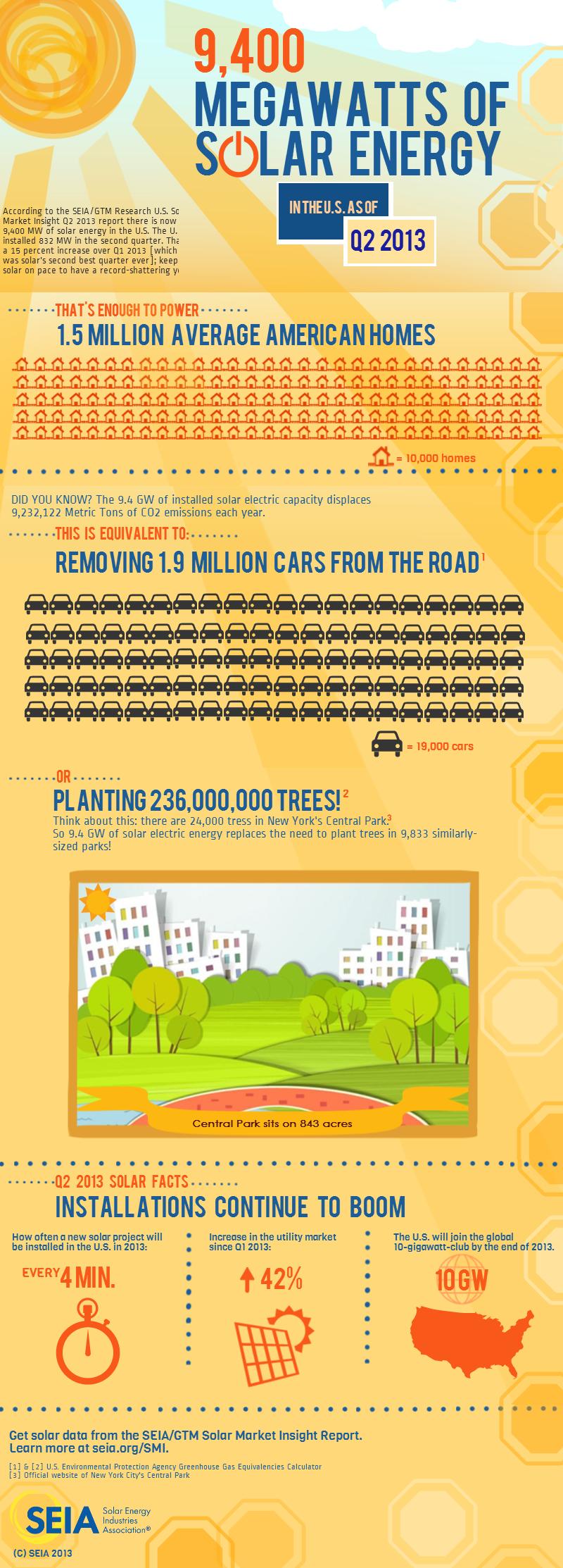 SMI-Q2-2013-Infographic
